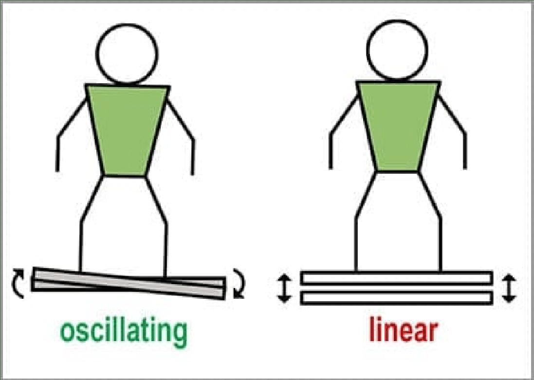 hoe werkt een trilplaat